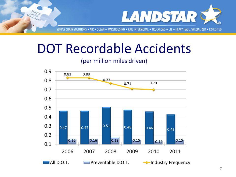 DOT Recordable Accidents (per million miles driven) 7