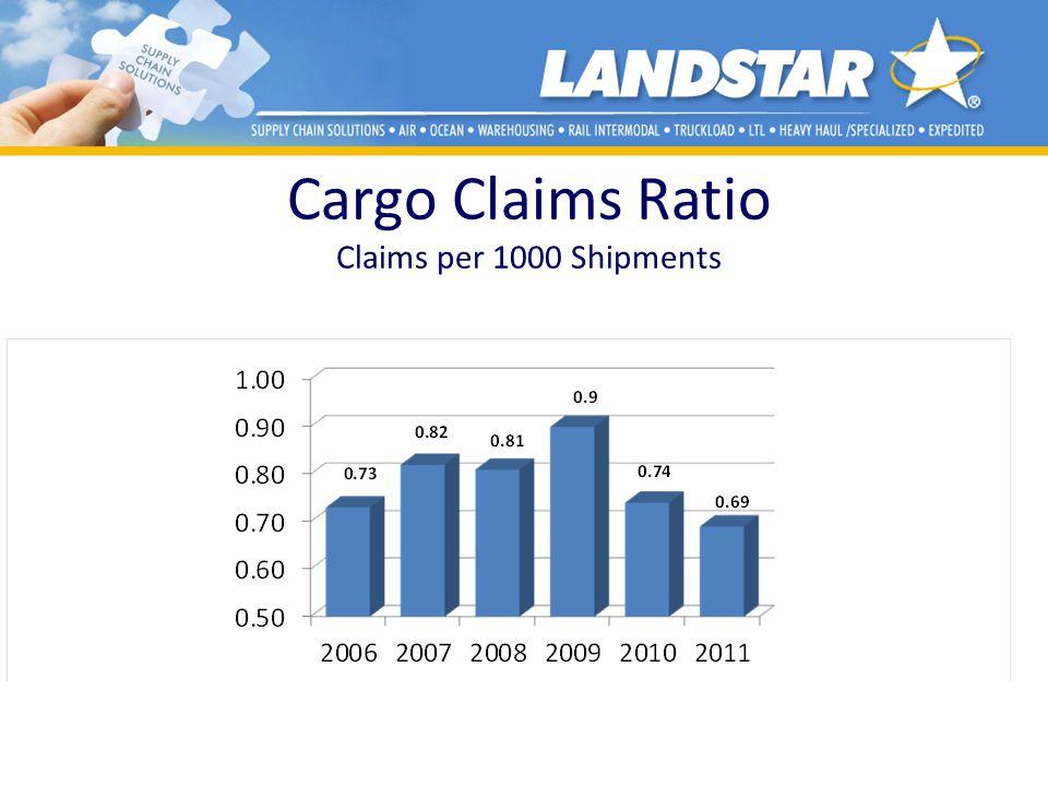 Cargo Claims Ratio Claims per 1000 Shipments