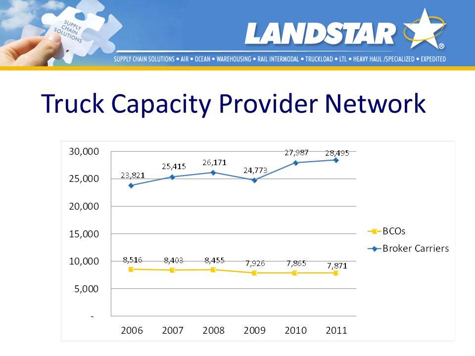 Truck Capacity Provider Network