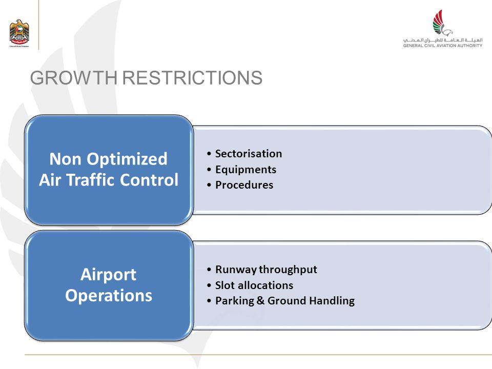 GROWTH RESTRICTIONS Sectorisation Equipments Procedures Non Optimized Air Traffic Control Runway throughput Slot allocations Parking & Ground Handling