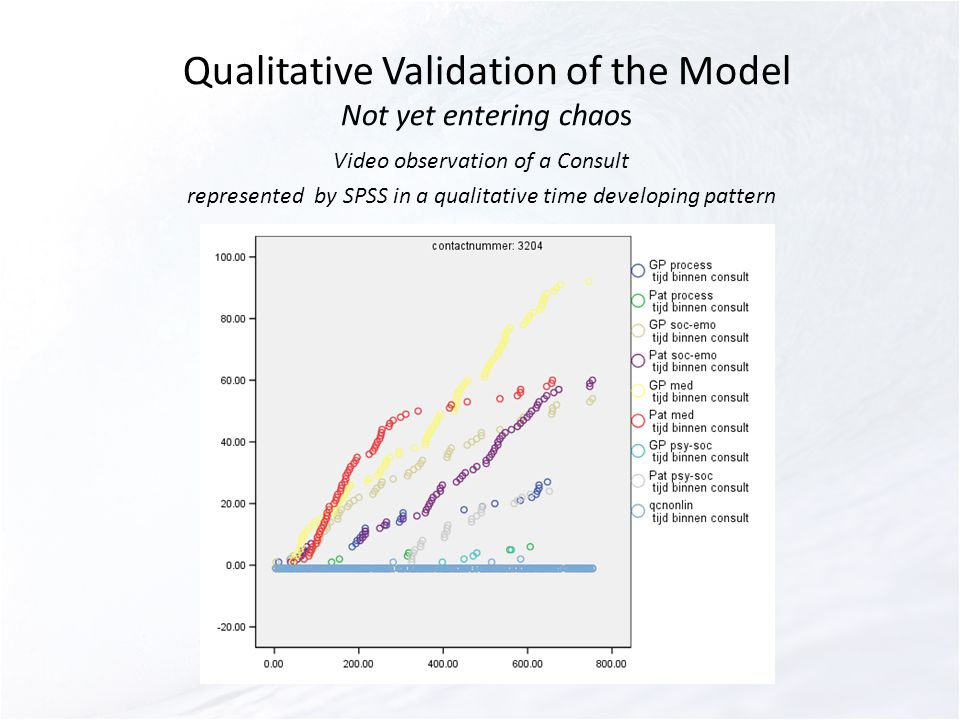 Video observation of a Consult represented by SPSS in a qualitative time developing pattern Qualitative Validation of the Model Not yet entering chaos