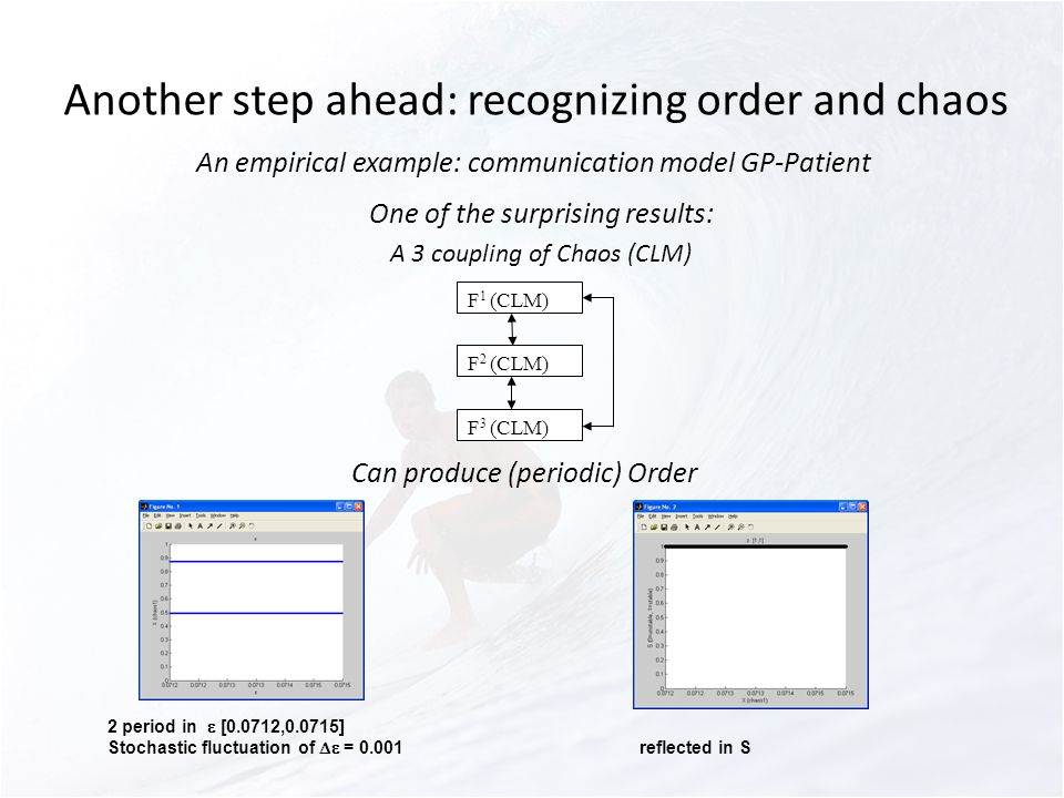 Another step ahead: recognizing order and chaos An empirical example: communication model GP-Patient One of the surprising results: A 3 coupling of Chaos (CLM) F 1 (CLM) F 2 (CLM) F 3 (CLM) Can produce (periodic) Order 2 period in [0.0712,0.0715] Stochastic fluctuation of = 0.001reflected in S