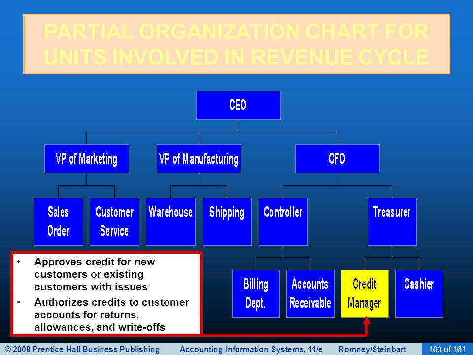 © 2008 Prentice Hall Business Publishing Accounting Information Systems, 11/e Romney/Steinbart103 of 161 PARTIAL ORGANIZATION CHART FOR UNITS INVOLVED