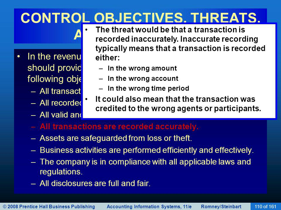 © 2008 Prentice Hall Business Publishing Accounting Information Systems, 11/e Romney/Steinbart110 of 161 CONTROL OBJECTIVES, THREATS, AND PROCEDURES I
