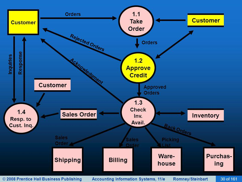 © 2008 Prentice Hall Business Publishing Accounting Information Systems, 11/e Romney/Steinbart30 of 161 1.1 Take Order Customer Shipping 1.2 Approve Credit 1.3 Check Inv.