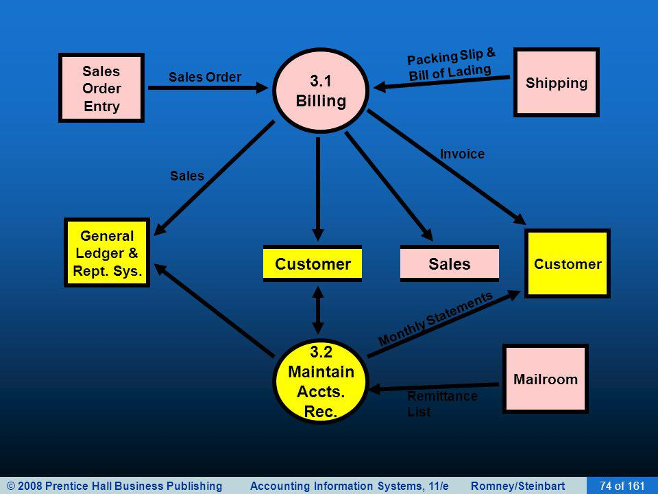 © 2008 Prentice Hall Business Publishing Accounting Information Systems, 11/e Romney/Steinbart74 of 161 3.1 Billing Customer 3.2 Maintain Accts. Rec.