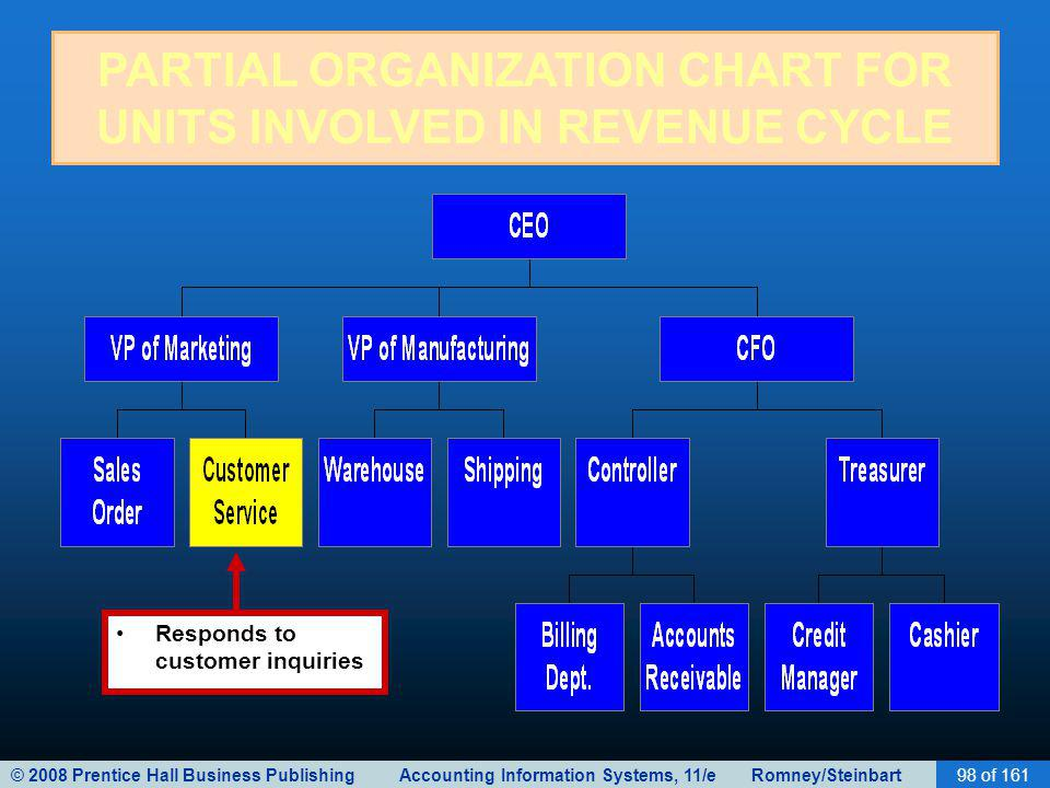 © 2008 Prentice Hall Business Publishing Accounting Information Systems, 11/e Romney/Steinbart98 of 161 PARTIAL ORGANIZATION CHART FOR UNITS INVOLVED