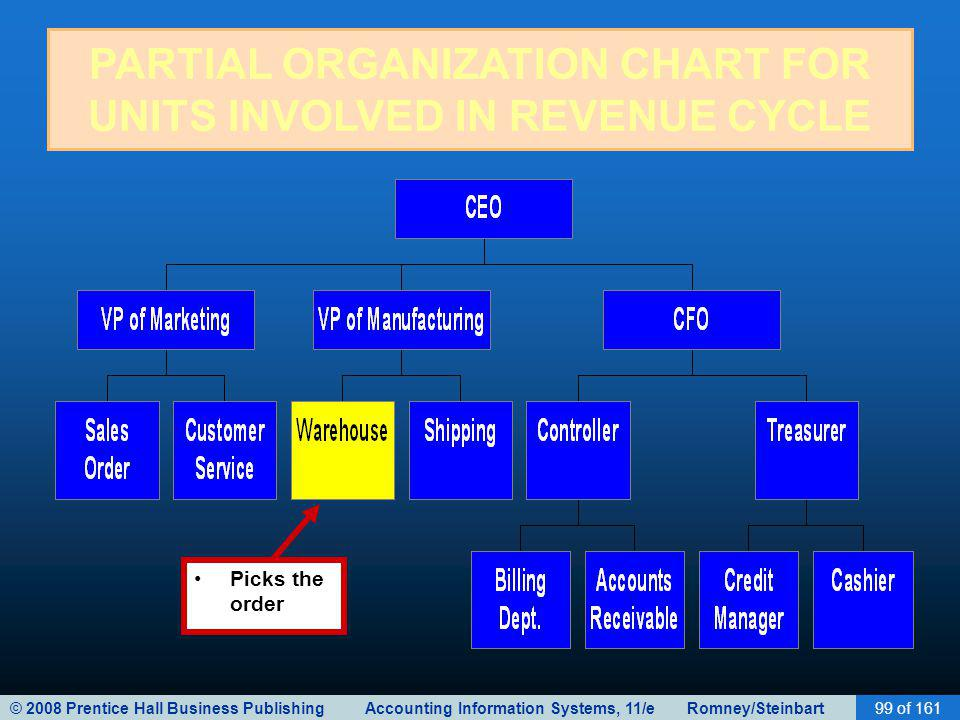 © 2008 Prentice Hall Business Publishing Accounting Information Systems, 11/e Romney/Steinbart99 of 161 PARTIAL ORGANIZATION CHART FOR UNITS INVOLVED IN REVENUE CYCLE Picks the order