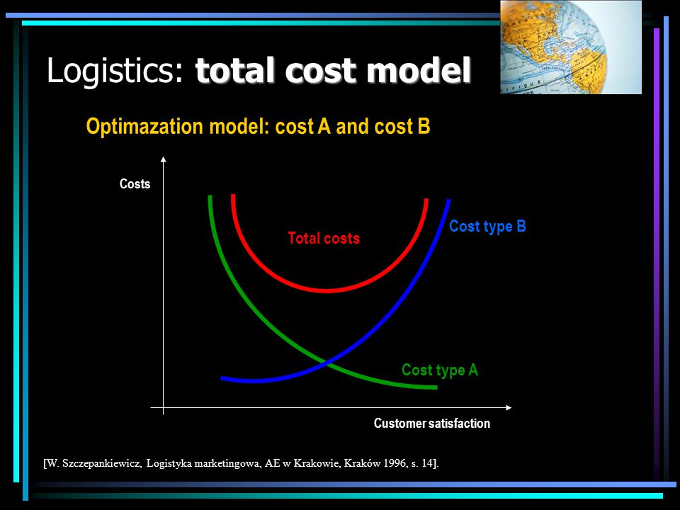 total cost model Logistics: total cost model Cost type A Cost type B Total costs Customer satisfaction Costs [W. Szczepankiewicz, Logistyka marketingo