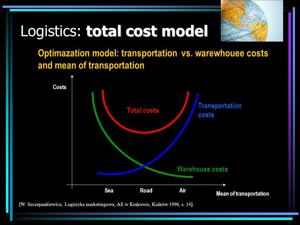 total cost model Logistics: total cost model Warehouse costs Transportation costs Total costs Mean of transportation Costs [W. Szczepankiewicz, Logist