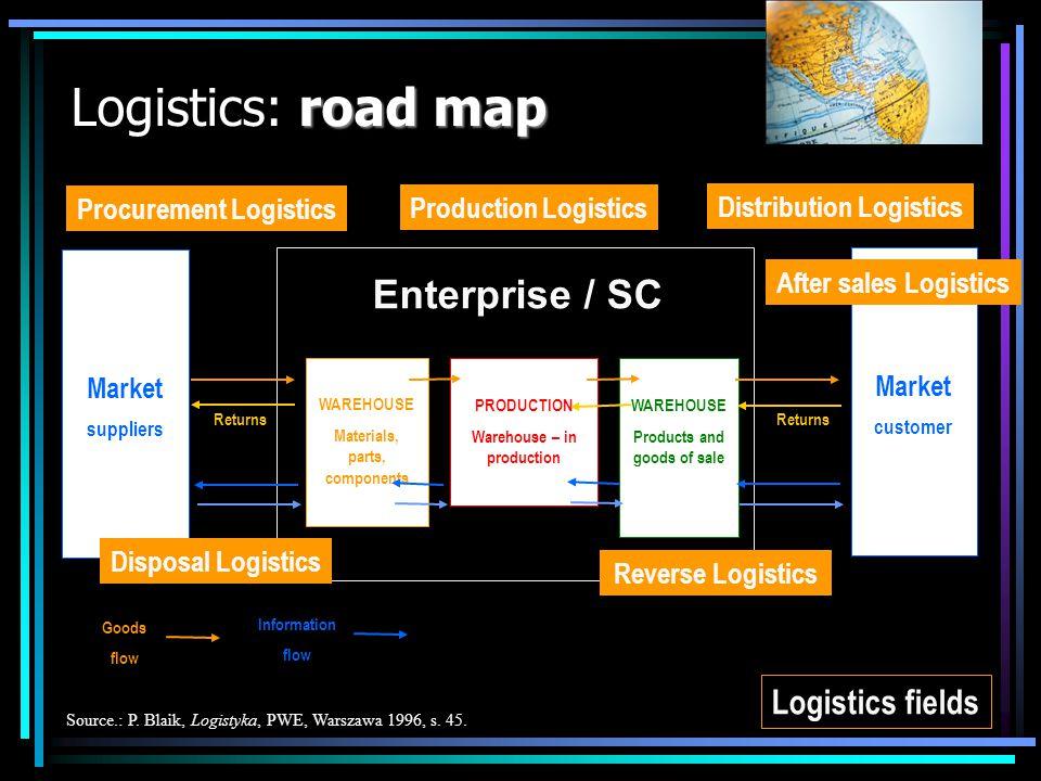 road map Logistics: road map Market suppliers Market customer Source.: P. Blaik, Logistyka, PWE, Warszawa 1996, s. 45. WAREHOUSE Materials, parts, com