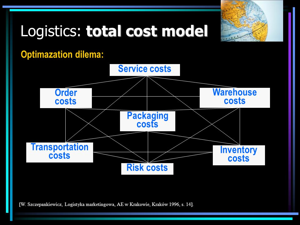 total cost model Logistics: total cost model Order costs Transportation costs Risk costs Packaging costs Inventory costs Warehouse costs Service costs