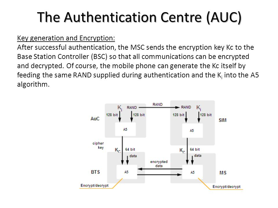 The Authentication Centre (AUC) Key generation and Encryption: After successful authentication, the MSC sends the encryption key Kc to the Base Statio