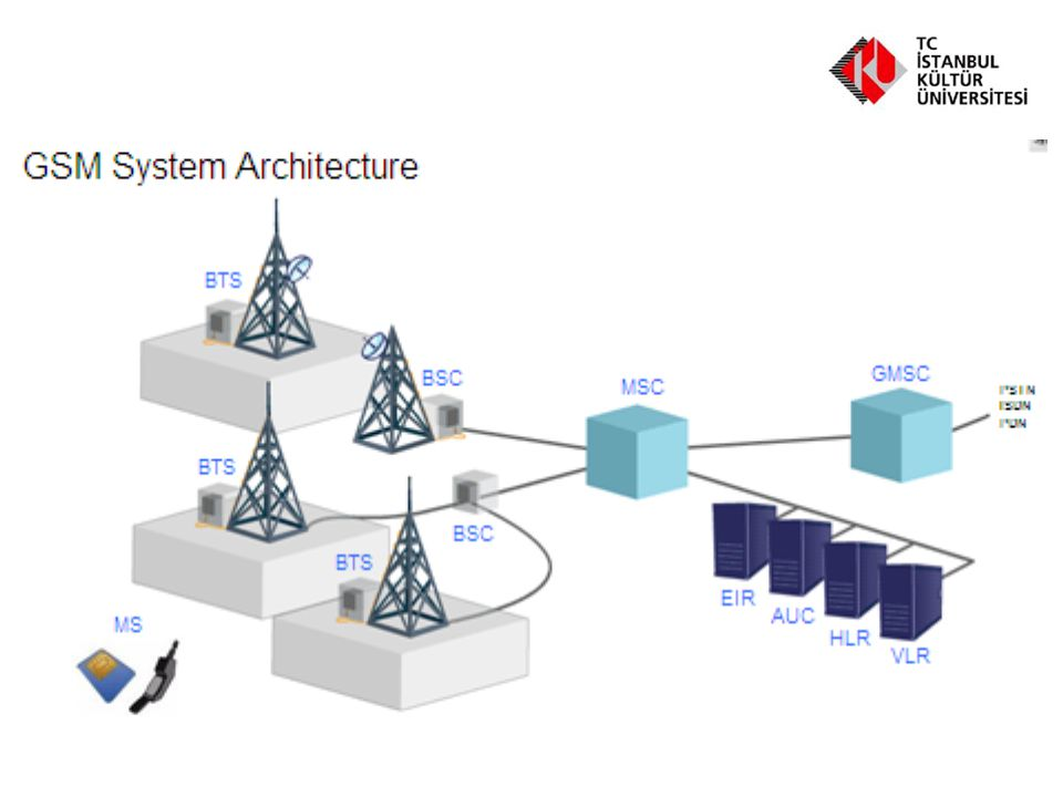 Base Transceiver Station (BTS) Base Transceiver Station (BTS) is a fixed radio station that communicates with the mobile telephones using electromagnetic waves.