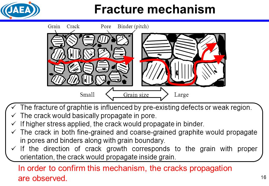 16 Fracture mechanism The fracture of graphtie is influenced by pre-existing defects or weak region. The crack would basically propagate in pore. If h