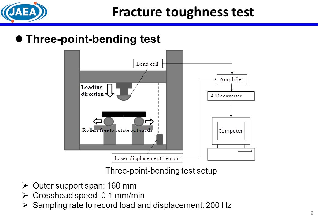 Fracture toughness test Outer support span: 160 mm Crosshead speed: 0.1 mm/min Sampling rate to record load and displacement: 200 Hz Three-point-bendi