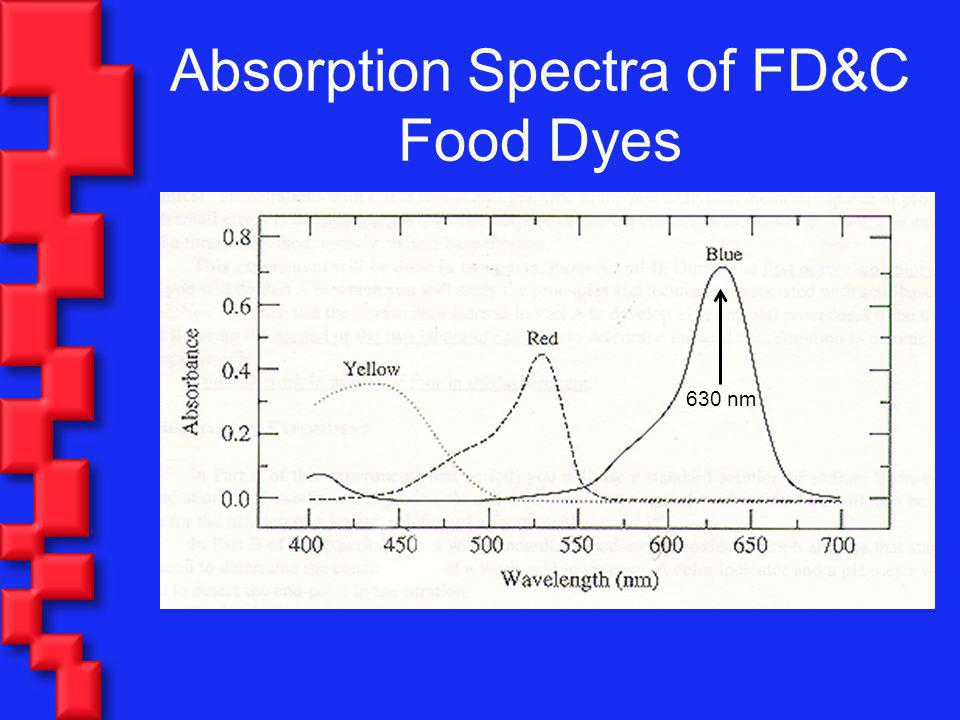 Absorption Spectra of FD&C Food Dyes 630 nm