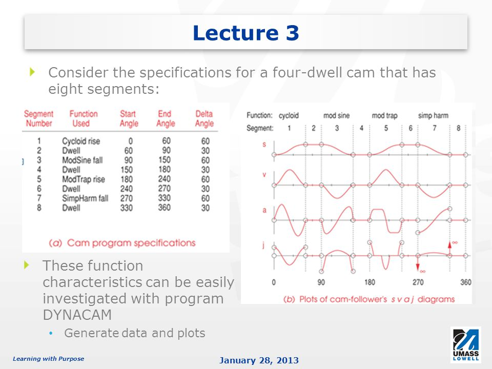 Learning with Purpose January 28, 2013 Lecture 3 Consider the specifications for a four-dwell cam that has eight segments: These function characterist