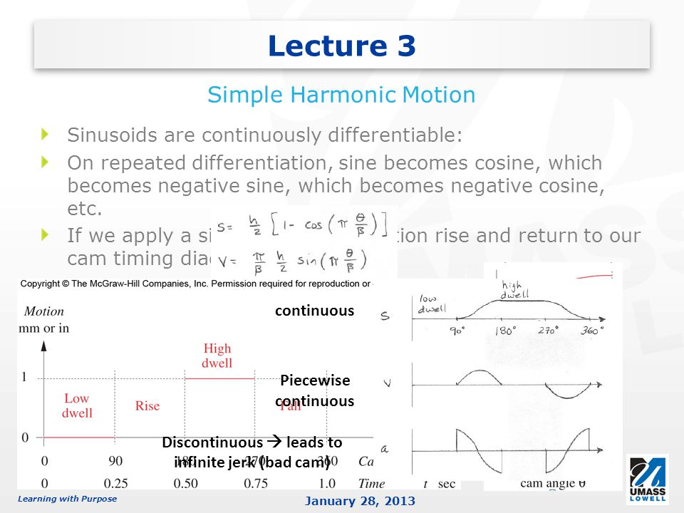 Learning with Purpose January 28, 2013 Sinusoids are continuously differentiable: On repeated differentiation, sine becomes cosine, which becomes nega