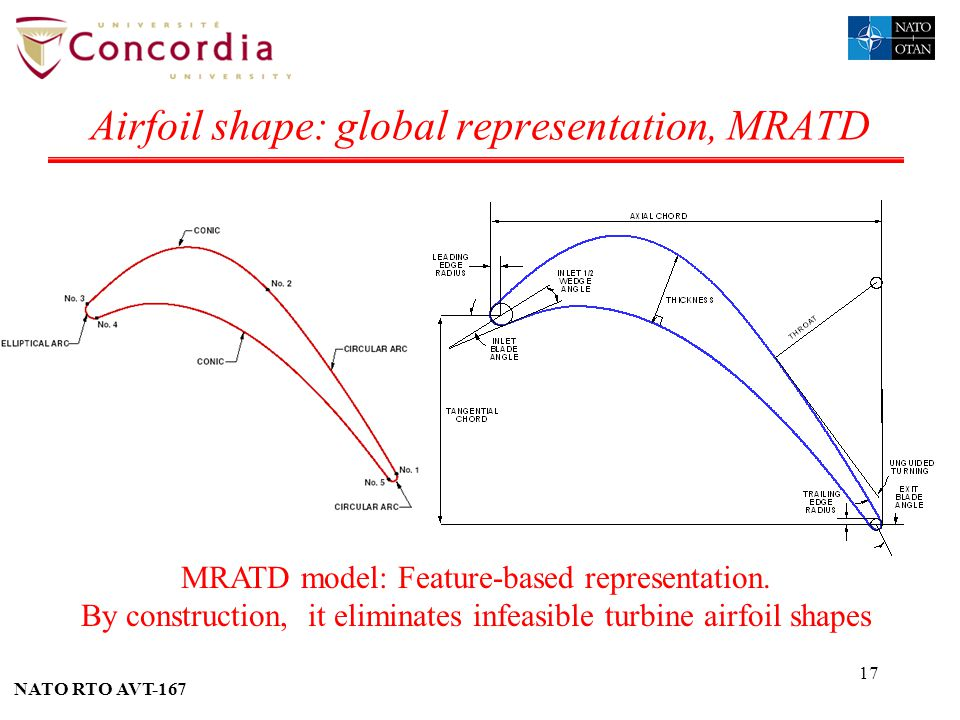 NATO RTO AVT-167 17 Airfoil shape: global representation, MRATD MRATD model: Feature-based representation. By construction, it eliminates infeasible t