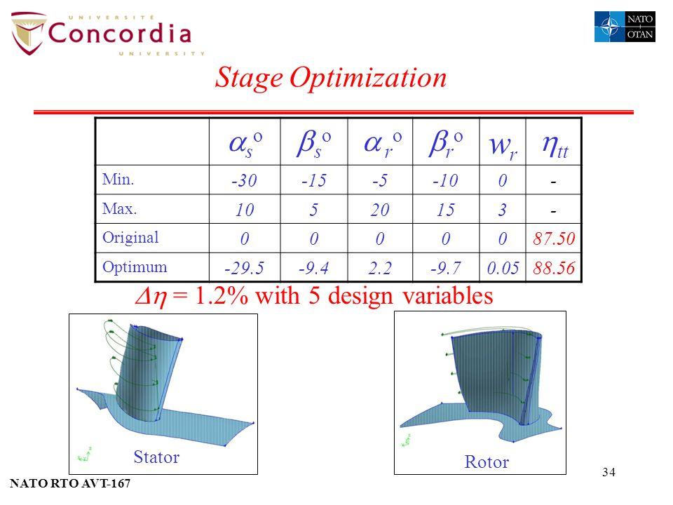 NATO RTO AVT-167 34 Stage Optimization = 1.2% with 5 design variables Stator Rotor s o r o wrwr tt Min. -30-15-5-100- Max. 10520153- Original 0000087.