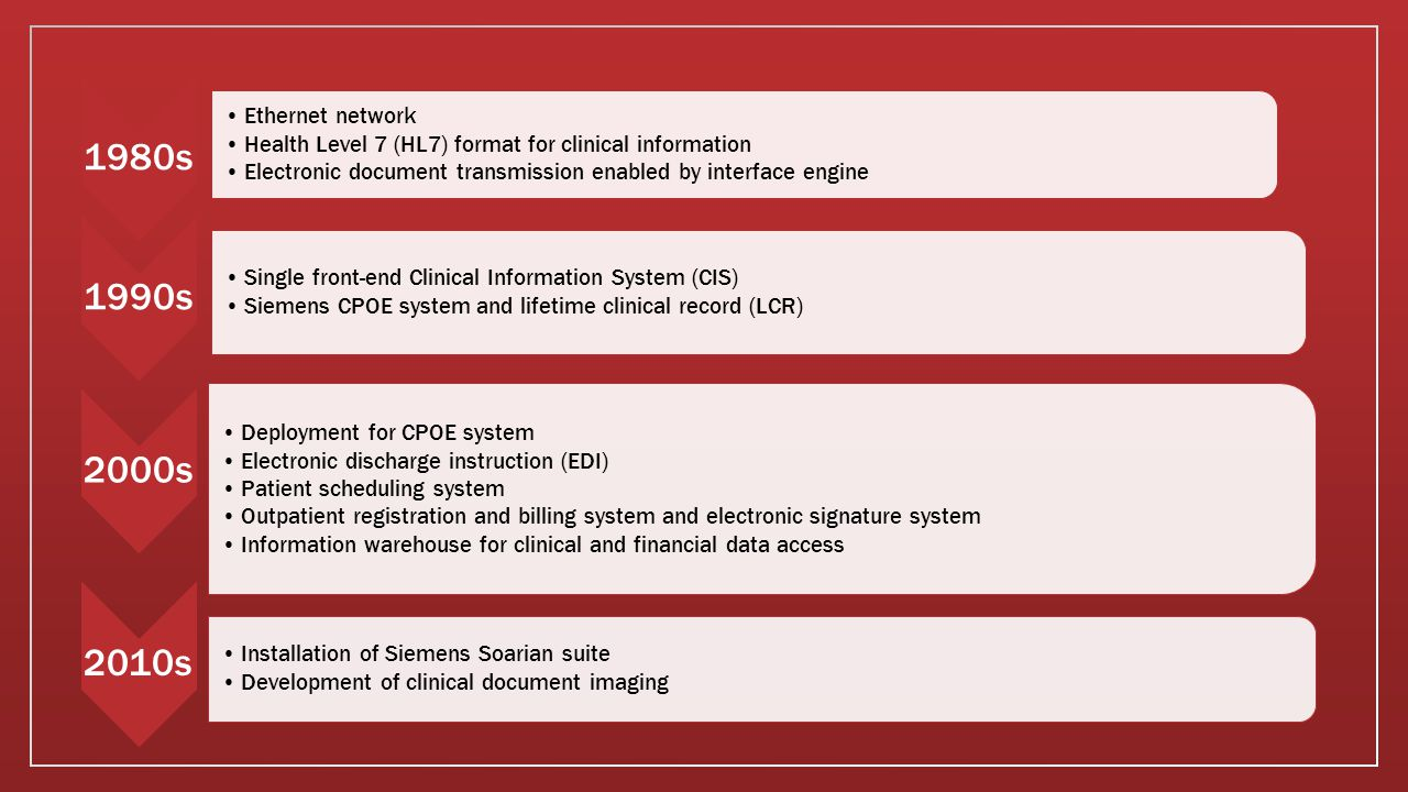 Initiatives Towards EHR Board began initiatives towards an EHR in the 1970s: 1970s and 1980s – ancillary systems and IS infrastructure put in place towards EHR implementation Early 1990s - strategic vision for a computerized patient record (CPR) was established.