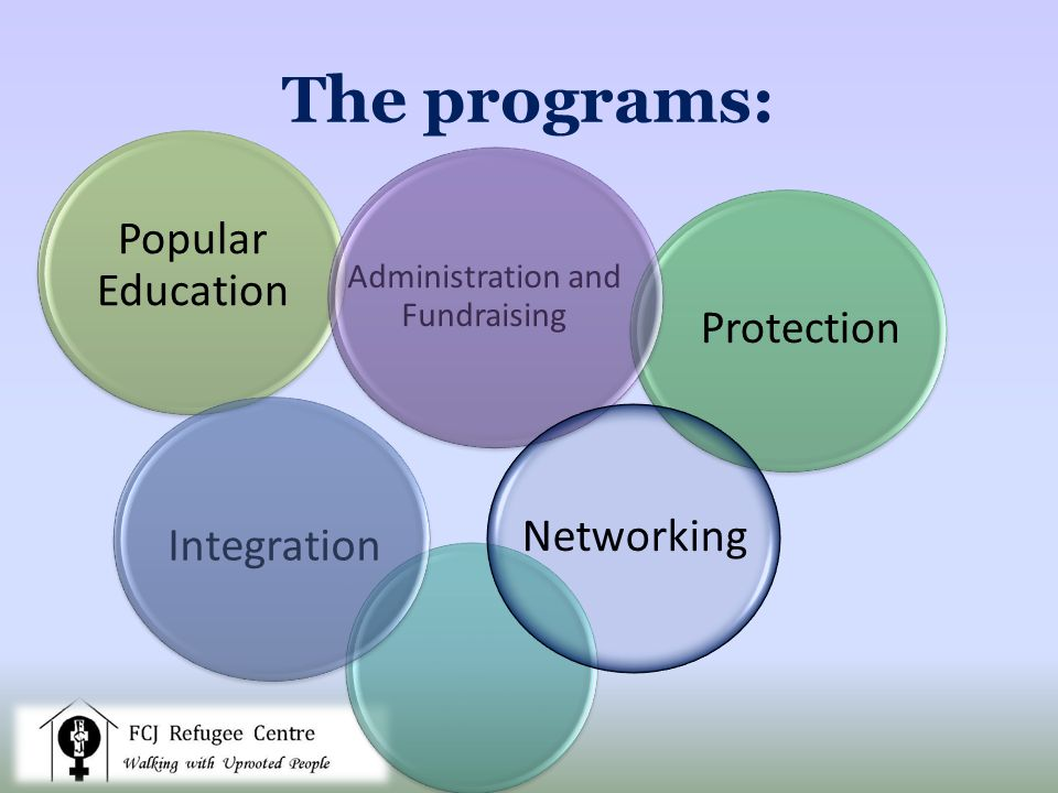 The programs: Integration Protection Networking Administration and Fundraising Popular Education