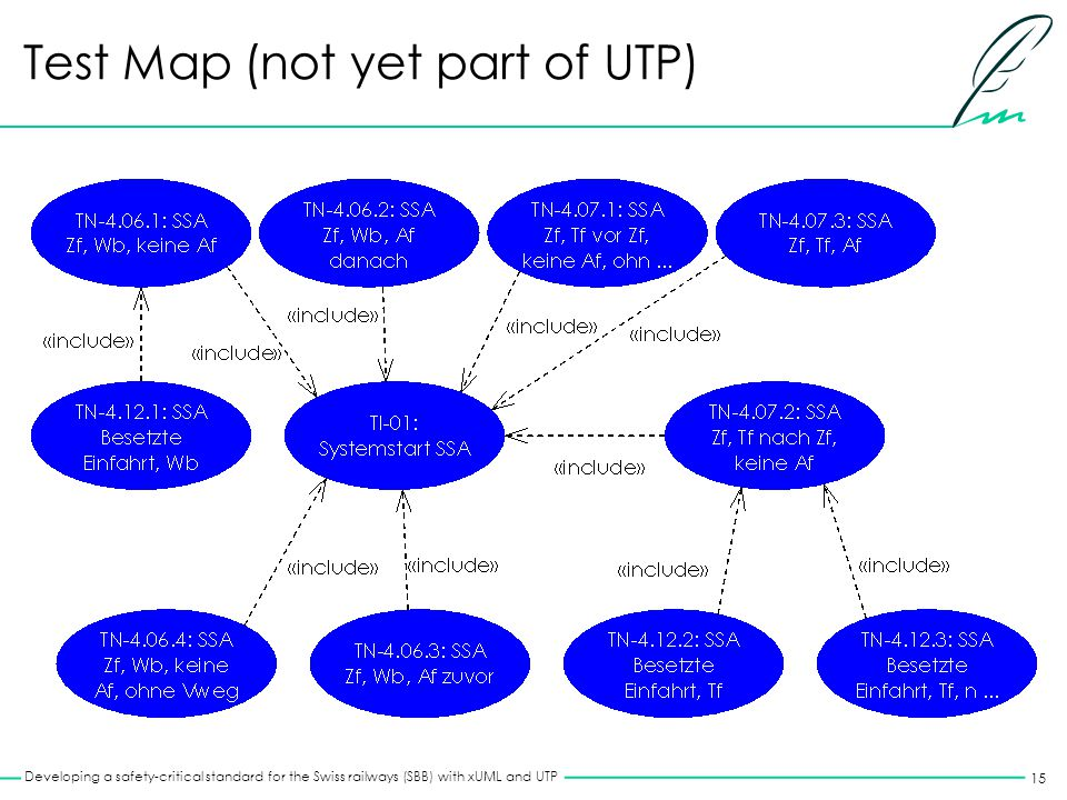 15 Developing a safety-critical standard for the Swiss railways (SBB) with xUML and UTP Test Map (not yet part of UTP)