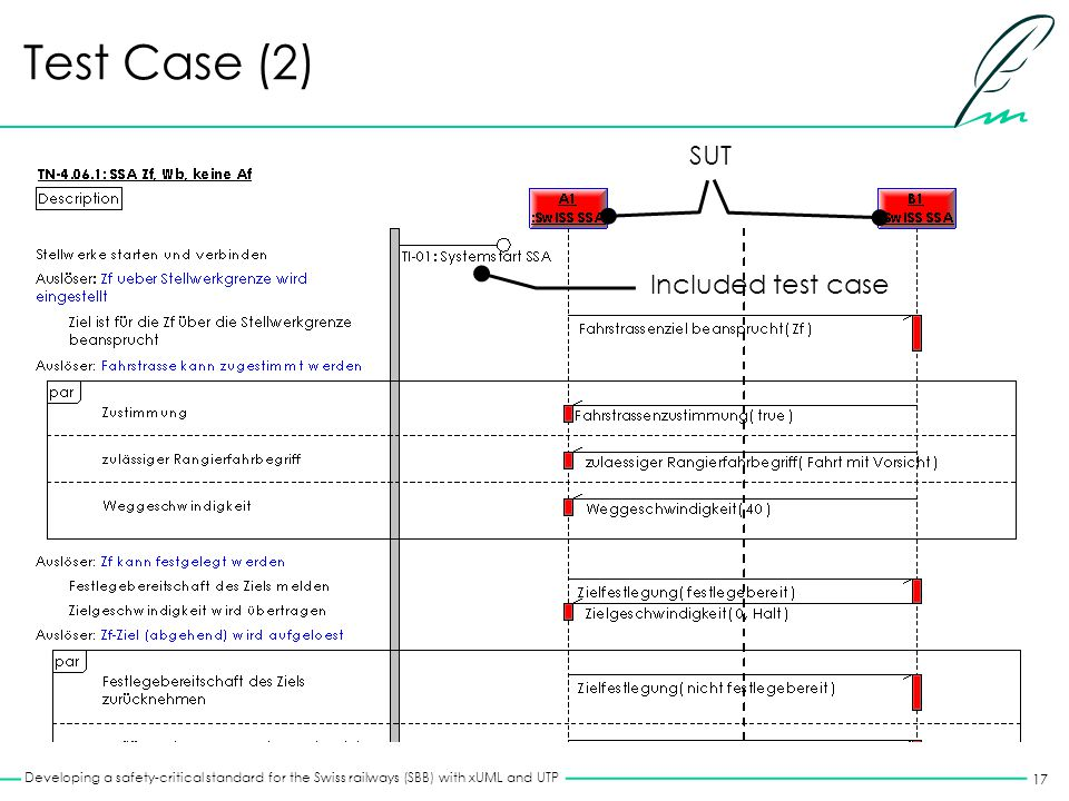 17 Developing a safety-critical standard for the Swiss railways (SBB) with xUML and UTP Test Case (2) Included test case SUT