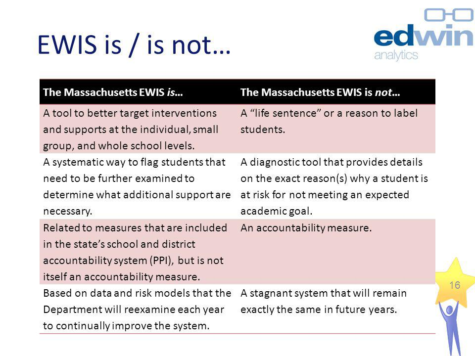 16 EWIS is / is not… The Massachusetts EWIS is…The Massachusetts EWIS is not… A tool to better target interventions and supports at the individual, sm