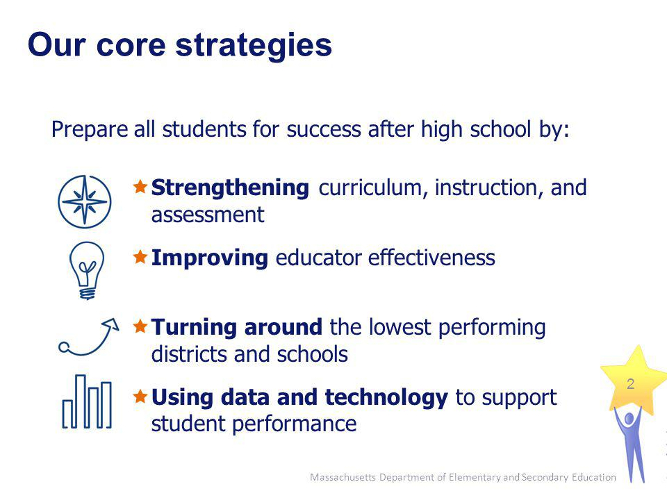 Our core strategies Prepare all students for success after high school by: Strengthening curriculum, instruction, and assessment Improving educator ef