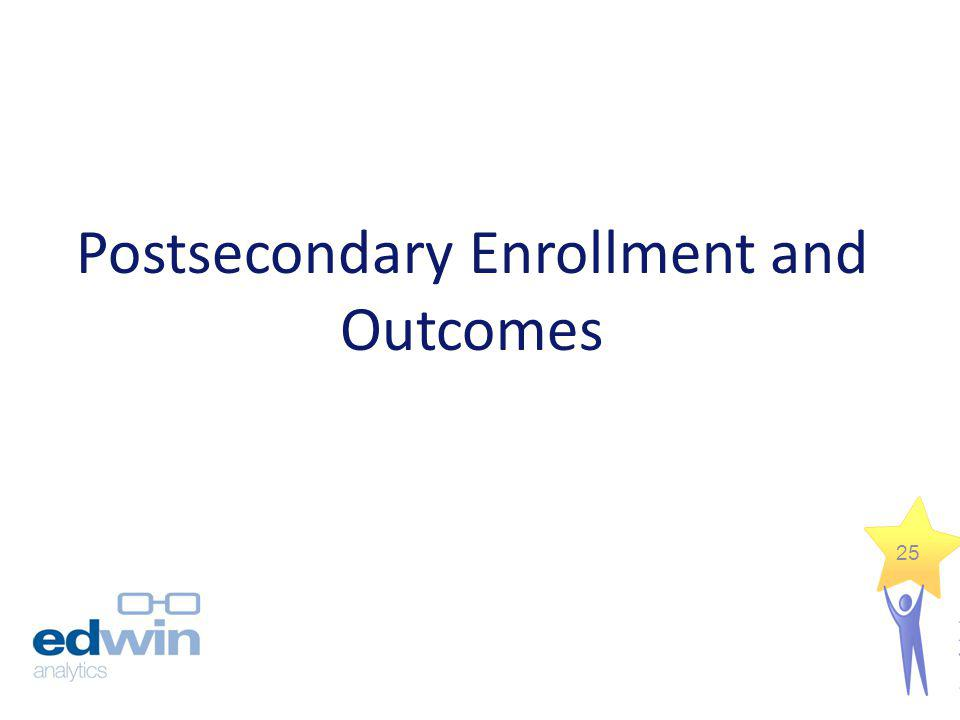 Postsecondary Enrollment and Outcomes 25