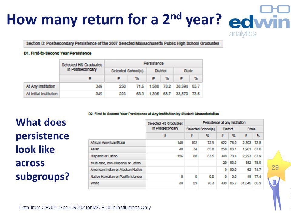 What does persistence look like across subgroups? How many return for a 2 nd year? Data from CR301; See CR302 for MA Public Institutions Only 29