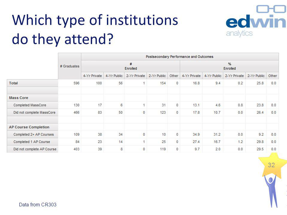 Which type of institutions do they attend? Data from CR303 32