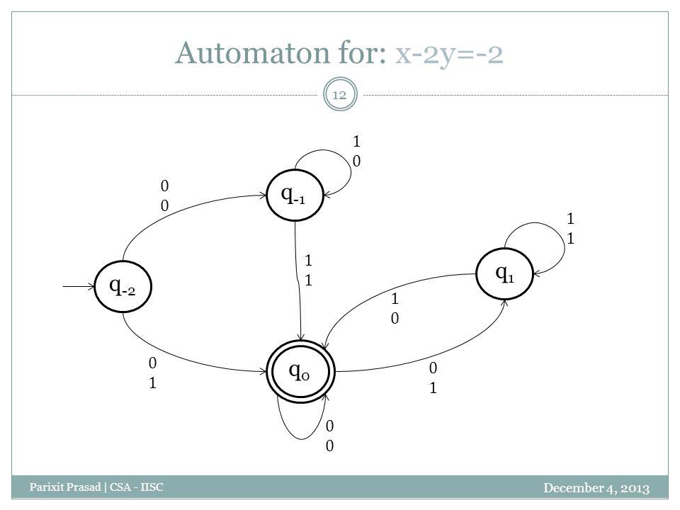 Automaton for: x-2y=-2 December 4, 2013 Parixit Prasad | CSA - IISC 12 q -2 q -1 q0q0 q1q1
