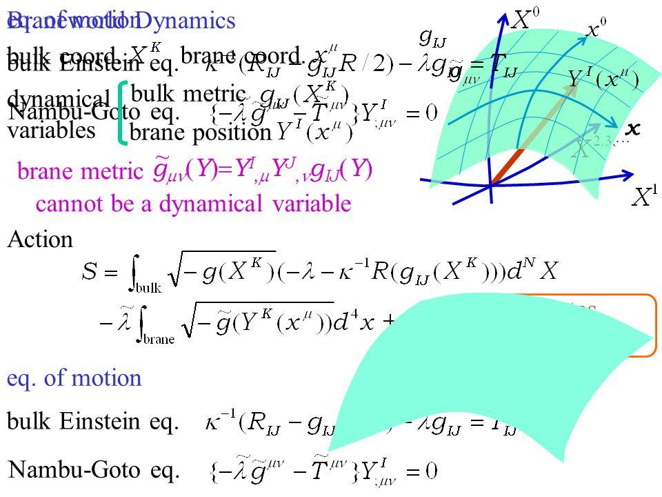 Braneworld Dynamics dynamical variables brane position bulk metric eq. of motion Action bulk Einstein eq. Nambu-Goto eq. brane coord. bulk coord. bran