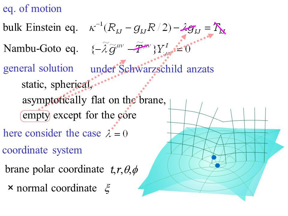 eq. of motion bulk Einstein eq. Nambu-Goto eq. general solution static, spherical, here consider the case under Schwarzschild anzats asymptotically fl