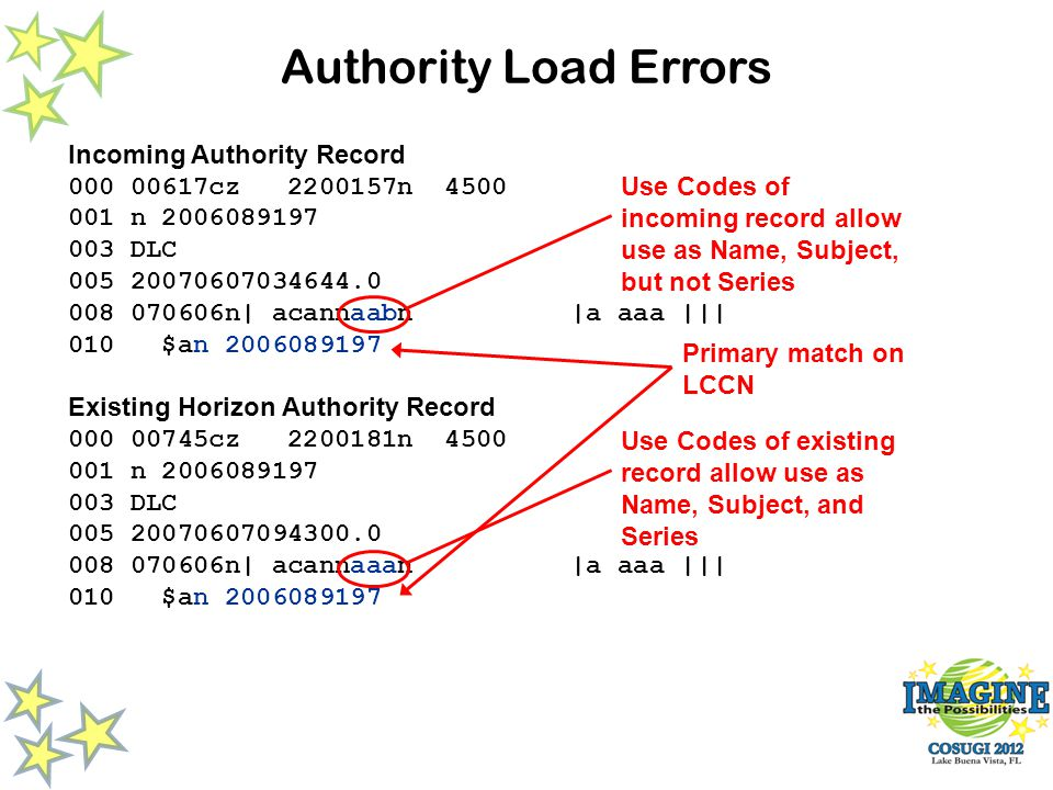Authority Load Errors Incoming Authority Record 000 00617cz 2200157n 4500 001 n 2006089197 003 DLC 005 20070607034644.0 008 070606n| acannaabn |a aaa ||| 010 $an 2006089197 Existing Horizon Authority Record 000 00745cz 2200181n 4500 001 n 2006089197 003 DLC 005 20070607094300.0 008 070606n| acannaaan |a aaa ||| 010 $an 2006089197 Primary match on LCCN Use Codes of existing record allow use as Name, Subject, and Series Use Codes of incoming record allow use as Name, Subject, but not Series