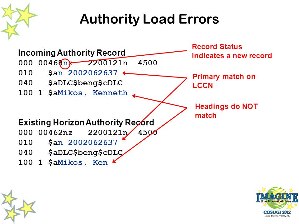 Authority Load Errors Incoming Authority Record 000 00468nz 2200121n 4500 010 $an 2002062637 040 $aDLC$beng$cDLC 100 1 $aMikos, Kenneth Existing Horizon Authority Record 000 00462nz 2200121n 4500 010 $an 2002062637 040 $aDLC$beng$cDLC 100 1 $aMikos, Ken Primary match on LCCN Headings do NOT match Record Status indicates a new record