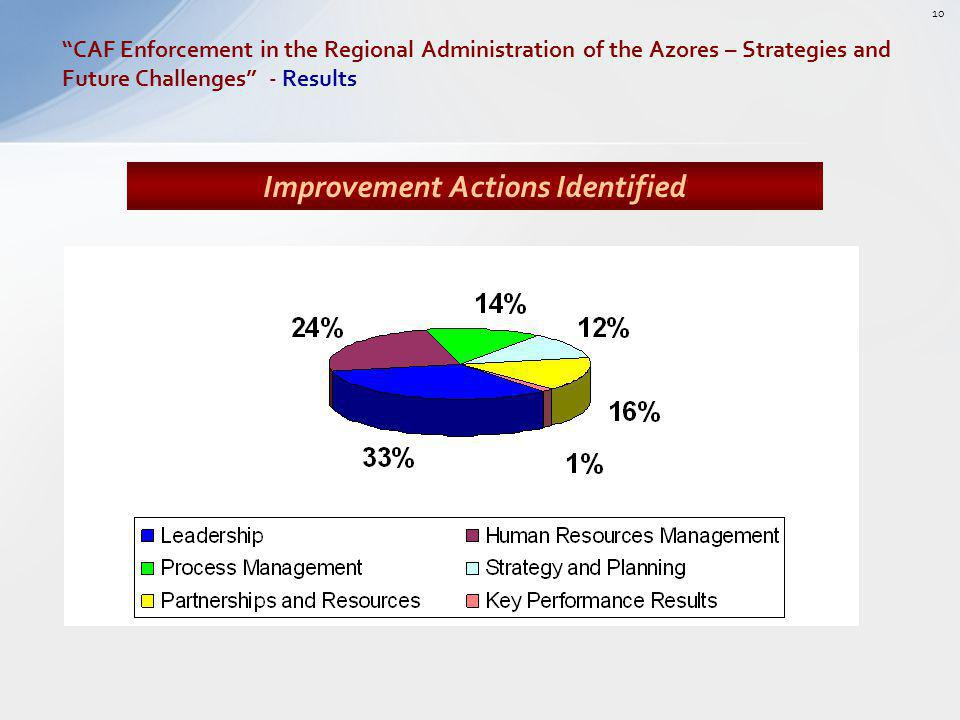 Improvement Actions Identified CAF Enforcement in the Regional Administration of the Azores – Strategies and Future Challenges - Results 10
