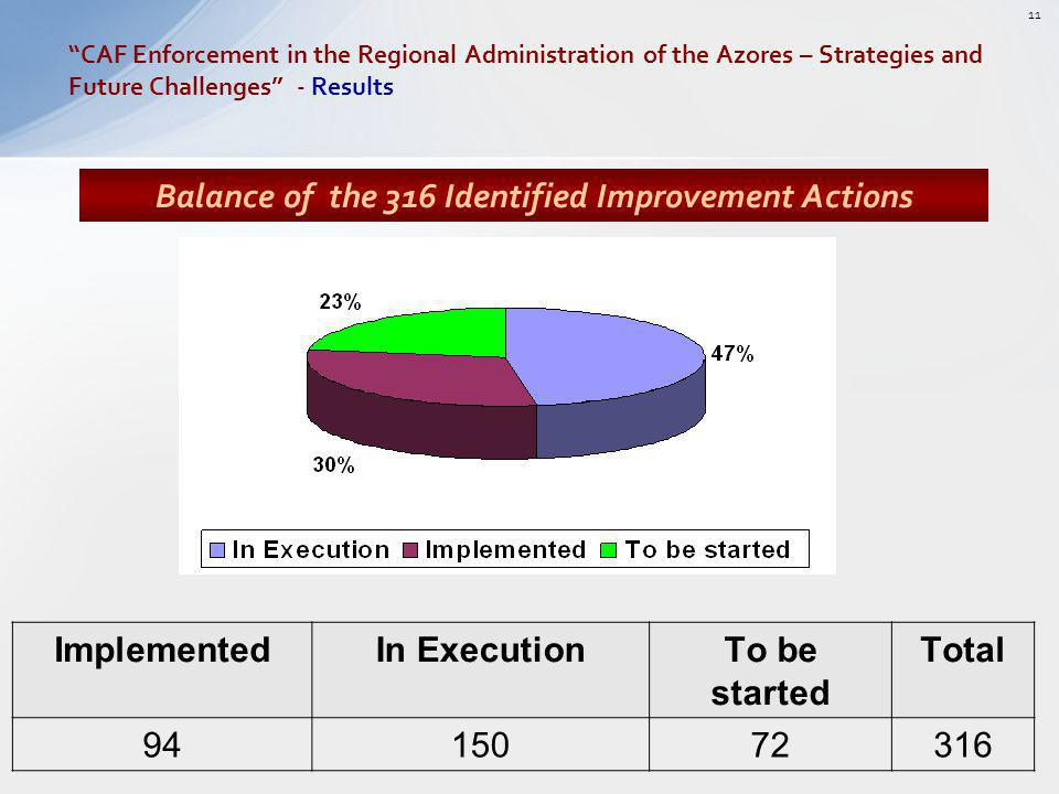 Balance of the 316 Identified Improvement Actions ImplementedIn ExecutionTo be started Total 9415072316 CAF Enforcement in the Regional Administration