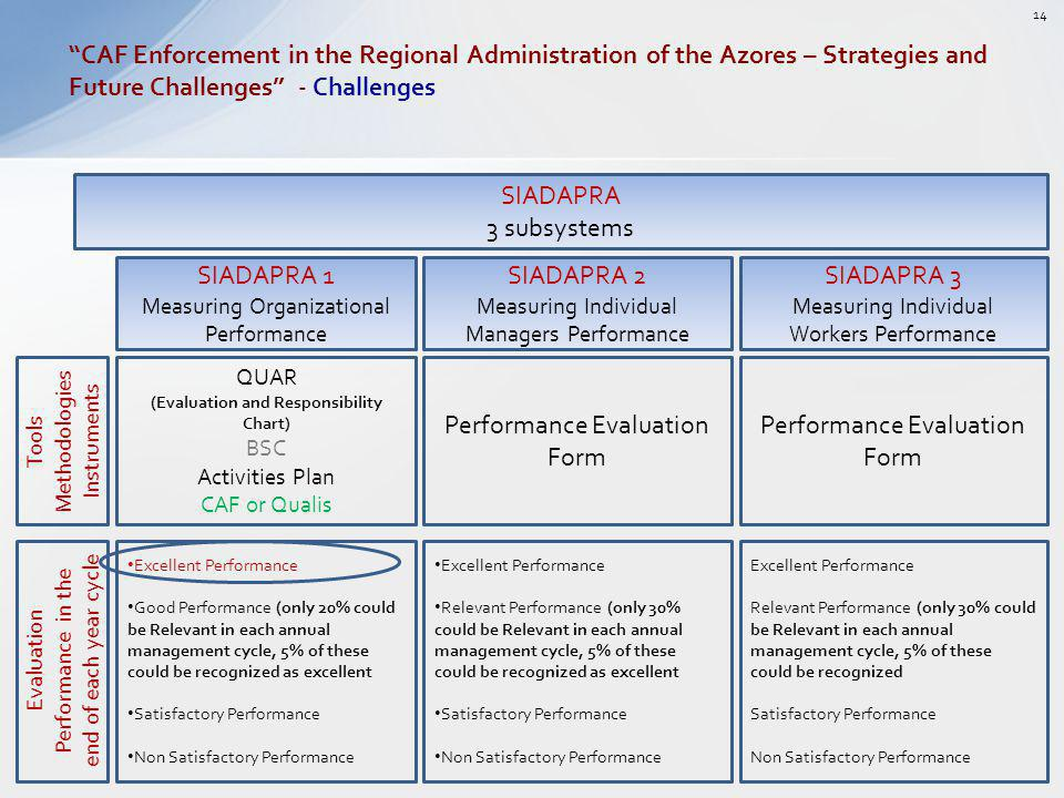 CAF Enforcement in the Regional Administration of the Azores – Strategies and Future Challenges - Challenges SIADAPRA 1 Measuring Organizational Perfo