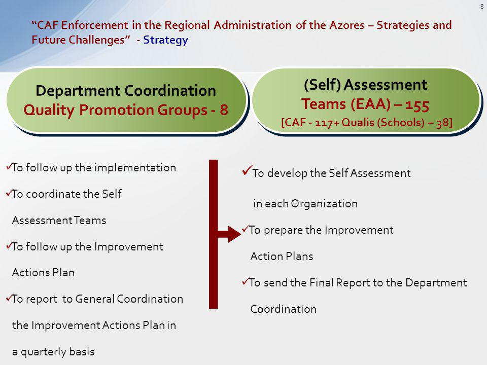 Department Coordination Quality Promotion Groups - 8 Department Coordination Quality Promotion Groups - 8 (Self) Assessment Teams (EAA) – 155 [CAF - 117+ Qualis (Schools) – 38] (Self) Assessment Teams (EAA) – 155 [CAF - 117+ Qualis (Schools) – 38] To follow up the implementation To coordinate the Self Assessment Teams To follow up the Improvement Actions Plan To report to General Coordination the Improvement Actions Plan in a quarterly basis To develop the Self Assessment in each Organization To prepare the Improvement Action Plans To send the Final Report to the Department Coordination CAF Enforcement in the Regional Administration of the Azores – Strategies and Future Challenges - Strategy 8