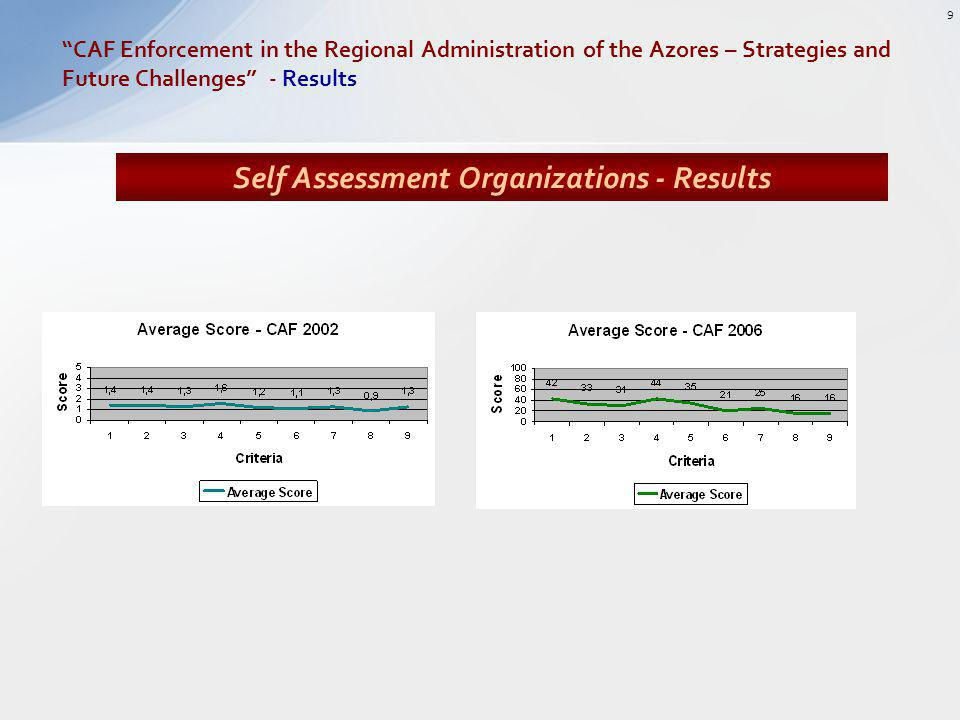 Self Assessment Organizations - Results CAF Enforcement in the Regional Administration of the Azores – Strategies and Future Challenges - Results 9