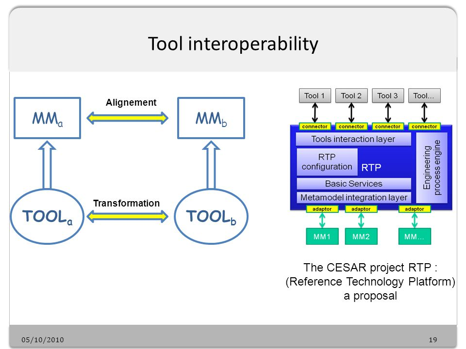05/10/201019 Tool interoperability MM a TOOL a The CESAR project RTP : (Reference Technology Platform) a proposal MM b TOOL b Alignement Transformation