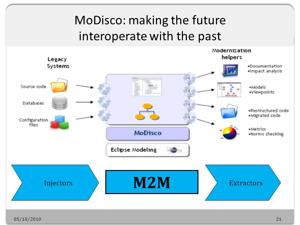 05/10/201021 MoDisco: making the future interoperate with the past M2M Injectors Extractors