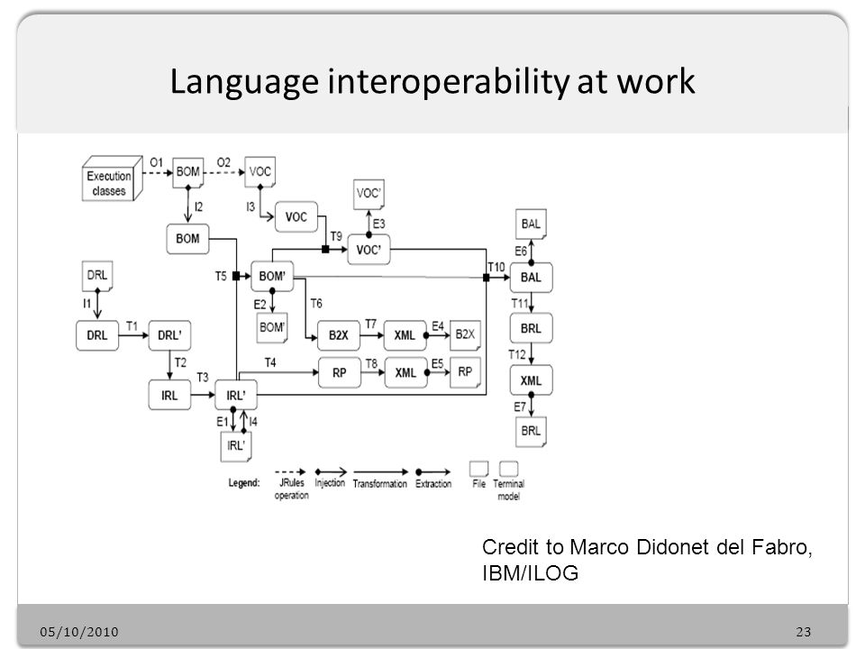 05/10/201023 Language interoperability at work Credit to Marco Didonet del Fabro, IBM/ILOG