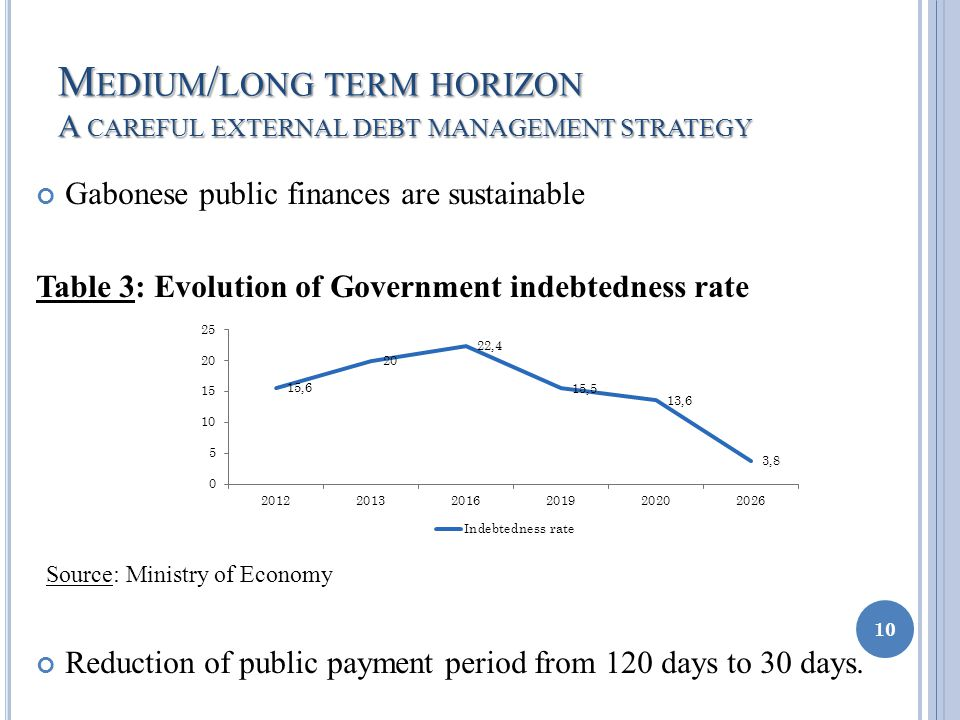 M EDIUM / LONG TERM HORIZON A CAREFUL EXTERNAL DEBT MANAGEMENT STRATEGY Gabonese public finances are sustainable Table 3: Evolution of Government indebtedness rate Source: Ministry of Economy Reduction of public payment period from 120 days to 30 days.
