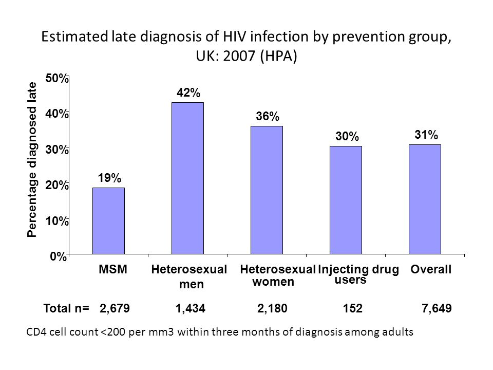 Estimated late diagnosis of HIV infection by prevention group, UK: 2007 (HPA) CD4 cell count <200 per mm3 within three months of diagnosis among adults 19% 42% 36% 30% 31% 0% 10% 20% 30% 40% 50% MSMHeterosexual men Heterosexual women Injecting drug users Overall Percentage diagnosed late Total n= 2,679 1,434 2, ,649