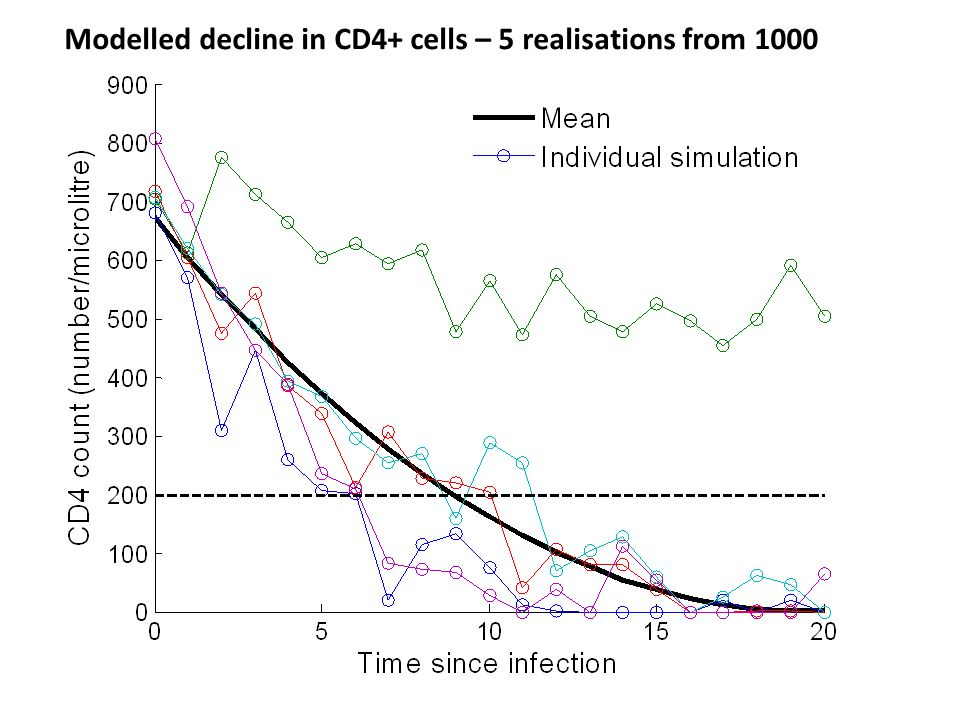 Modelled decline in CD4+ cells – 5 realisations from 1000
